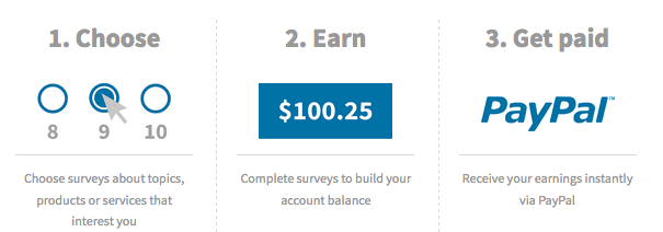vindale research best online paying survey that pays you cash