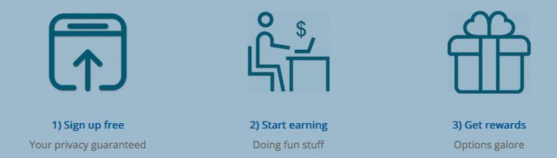 Survey Rewardz best paying online survey that pays cash